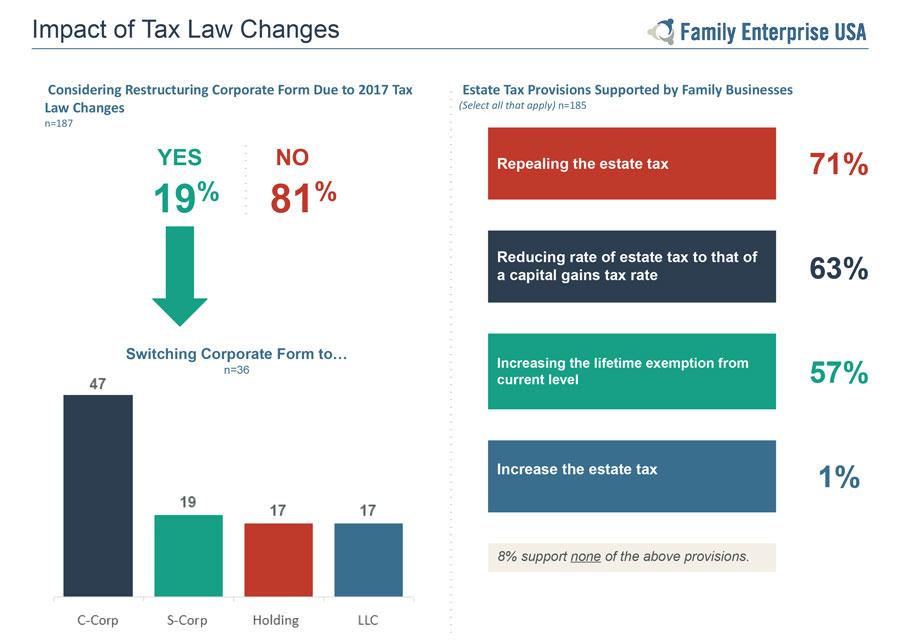 2018 FEUSA Family Business Survey Final Report