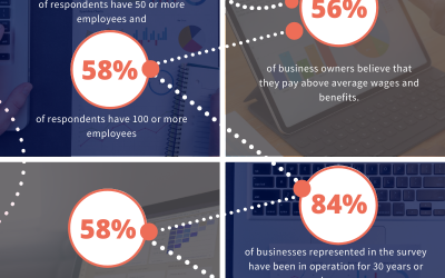 INFOGRAPHIC – 2020 FEUSA Family Business Survey Highlights